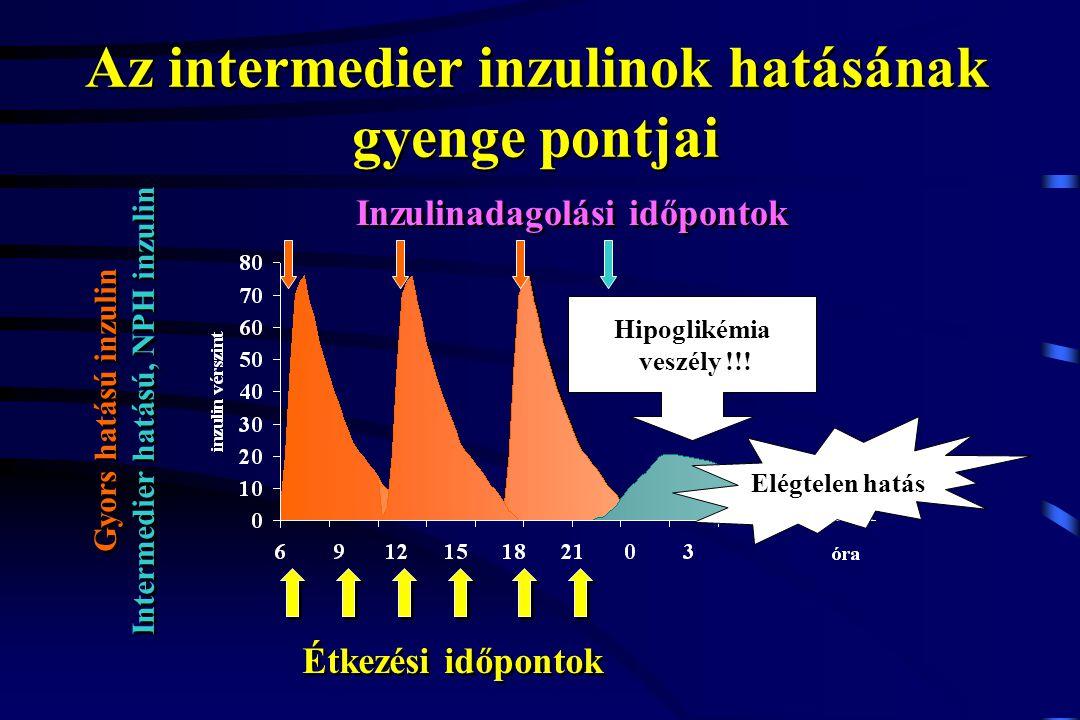 Az intermedier inzulinok hatásának gyenge pontjai Étkezési időpontok Gyors hatású inzulin Intermedier hatású, NPH inzulin Gyors hatású inzulin Interme