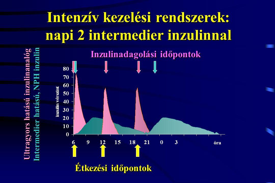 Intenzív kezelési rendszerek: napi 2 intermedier inzulinnal Étkezési időpontok Ultragyors hatású inzulinanalóg Intermedier hatású, NPH inzulin Ultragy
