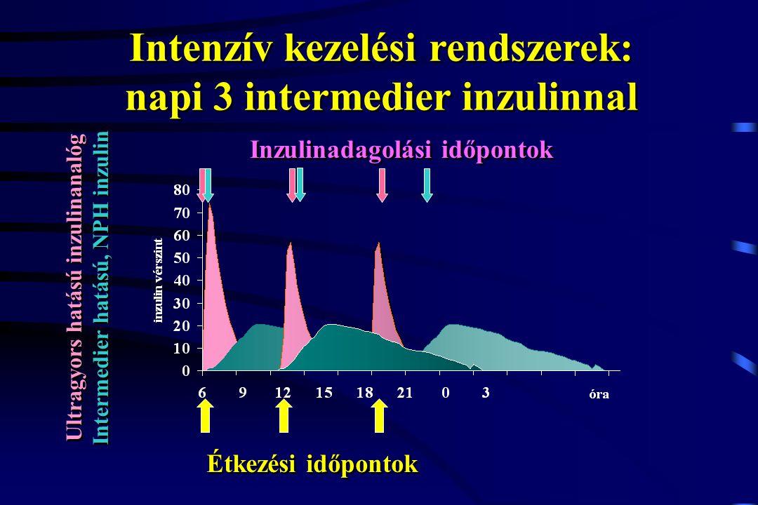 Intenzív kezelési rendszerek: napi 3 intermedier inzulinnal Étkezési időpontok Ultragyors hatású inzulinanalóg Intermedier hatású, NPH inzulin Ultragy