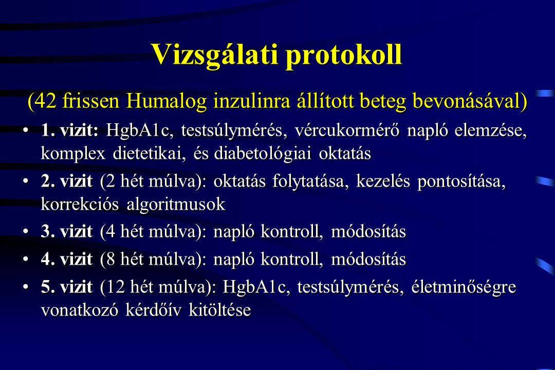 Vizsgálati protokoll (42 frissen Humalog inzulinra állított beteg bevonásával) 1. vizit: HgbA1c, testsúlymérés, vércukormérő napló elemzése, komplex d
