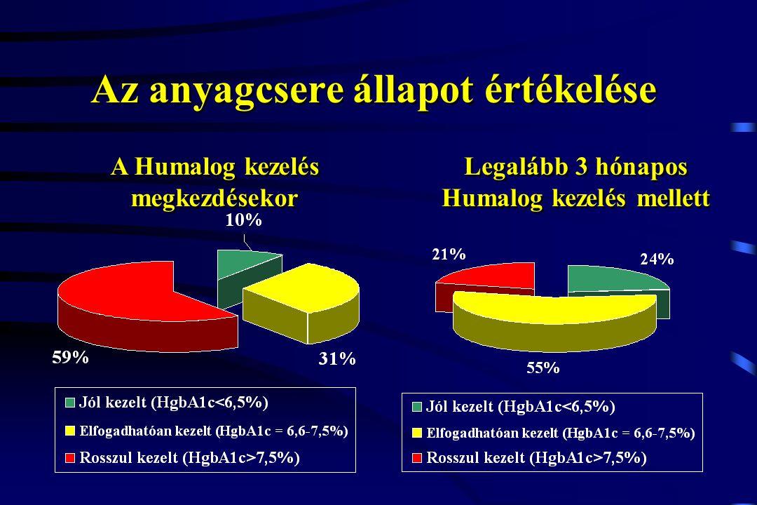 Az anyagcsere állapot értékelése A Humalog kezelés megkezdésekor Legalább 3 hónapos Humalog kezelés mellett