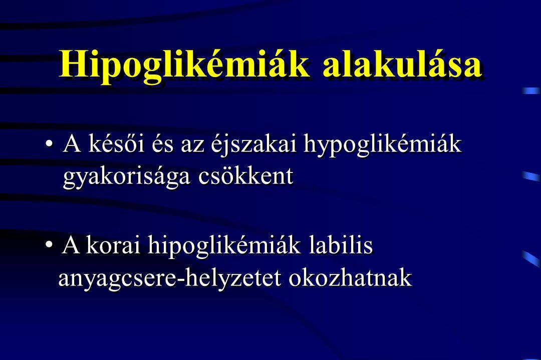 Hipoglikémiák alakulása A késői és az éjszakai hypoglikémiák gyakorisága csökkent A korai hipoglikémiák labilis anyagcsere-helyzetet okozhatnak A kora