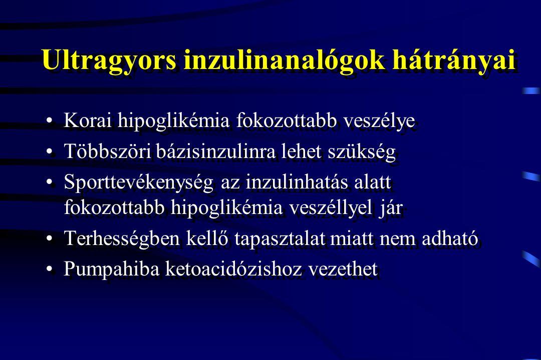 Ultragyors inzulinanalógok hátrányai Korai hipoglikémia fokozottabb veszélye Többszöri bázisinzulinra lehet szükség Sporttevékenység az inzulinhatás a