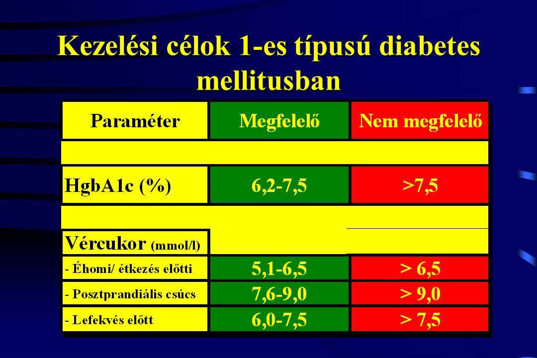 Kezelési célok 1-es típusú diabetes mellitusban