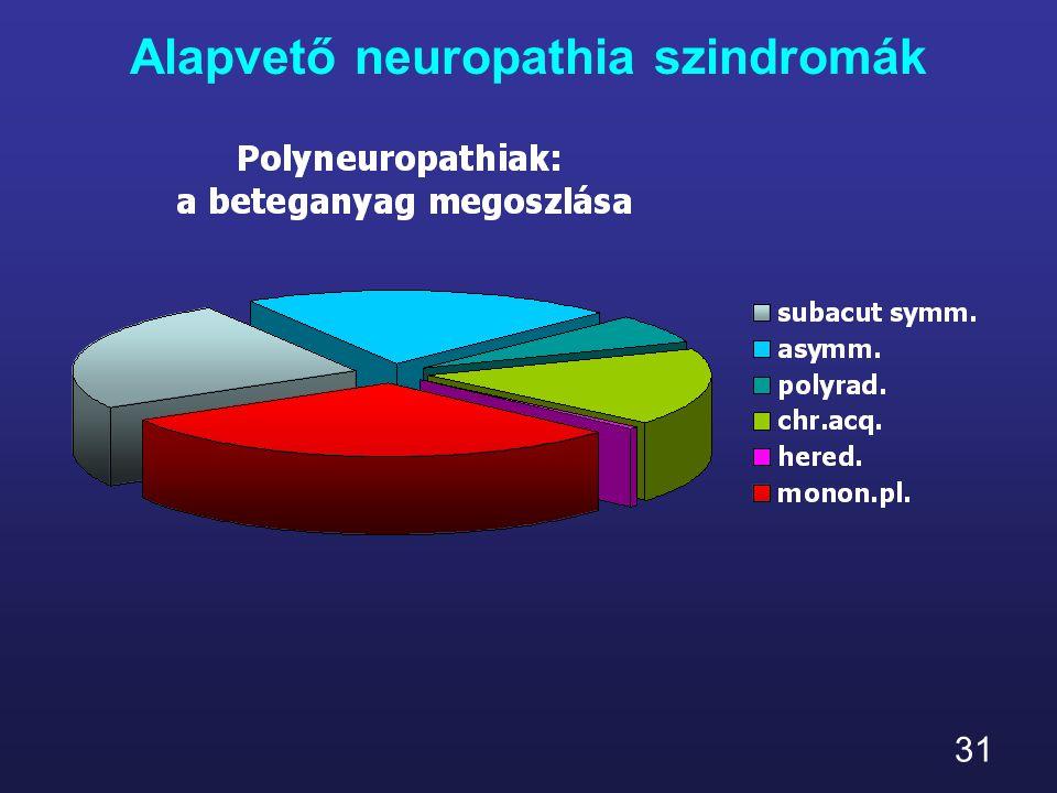 31 Alapvető neuropathia szindromák