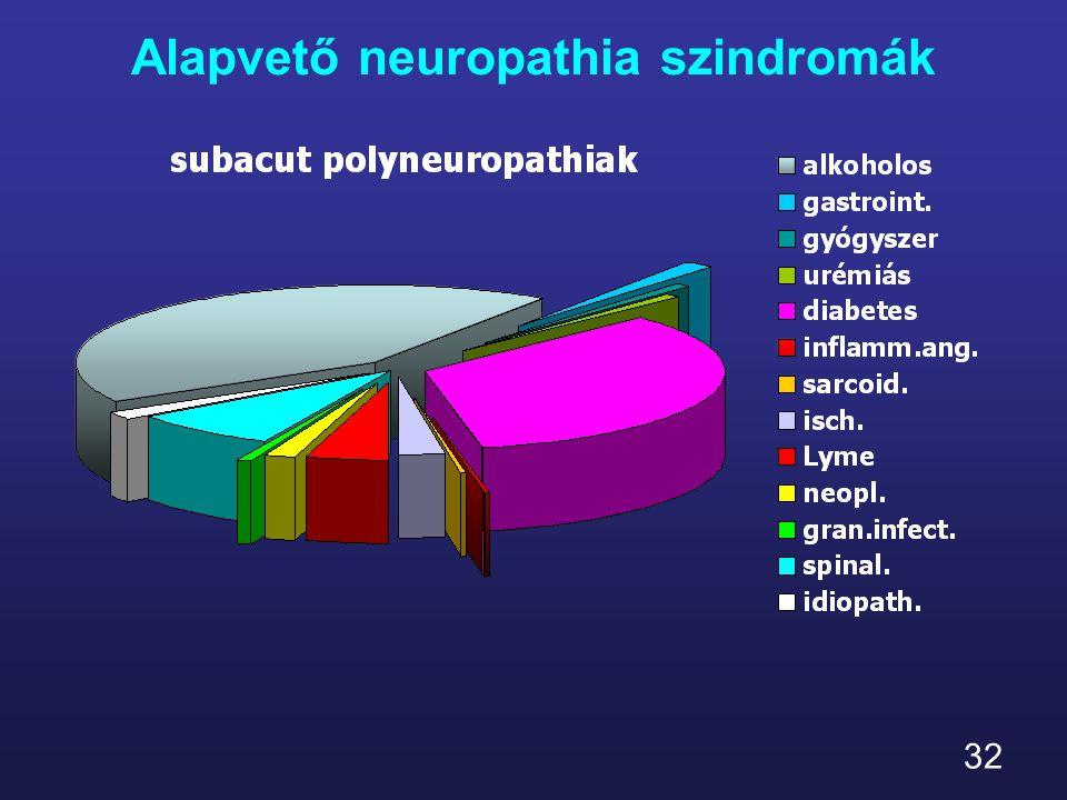 32 Alapvető neuropathia szindromák