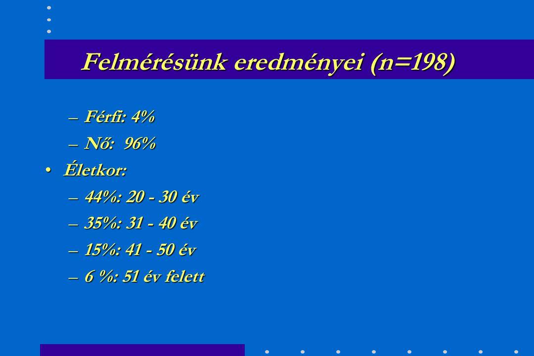 Felmérésünk eredményei (n=198) 15 EuroCare dialízis-központ: 224 fő főállású szakápoló dolgozik Közülük 195-en töltötték ki az általunk készített kérdőívet.