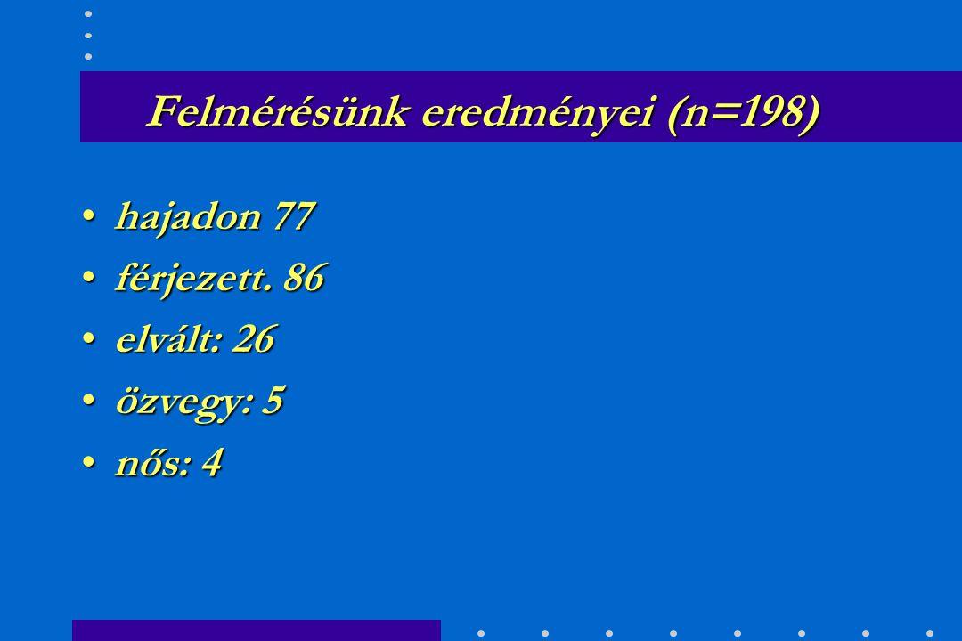 Felmérésünk eredményei (n=198) –Férfi: 4% –Nő: 96% Életkor:Életkor: –44%: 20 - 30 év –35%: 31 - 40 év –15%: 41 - 50 év –6 %: 51 év felett