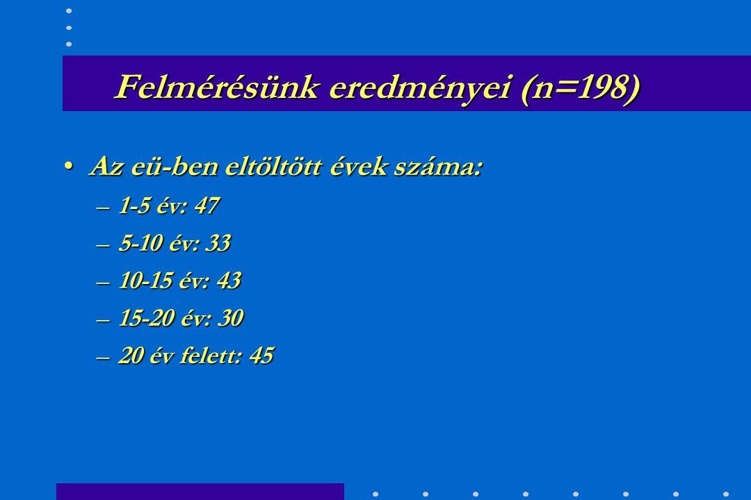 Felmérésünk eredményei (n=198) hajadon 77hajadon 77 férjezett.