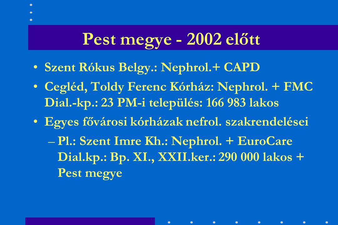 Pest megye nephrologiai helyzete - 1 Pest megye felnőtt lakosságának száma: 3 468 340
