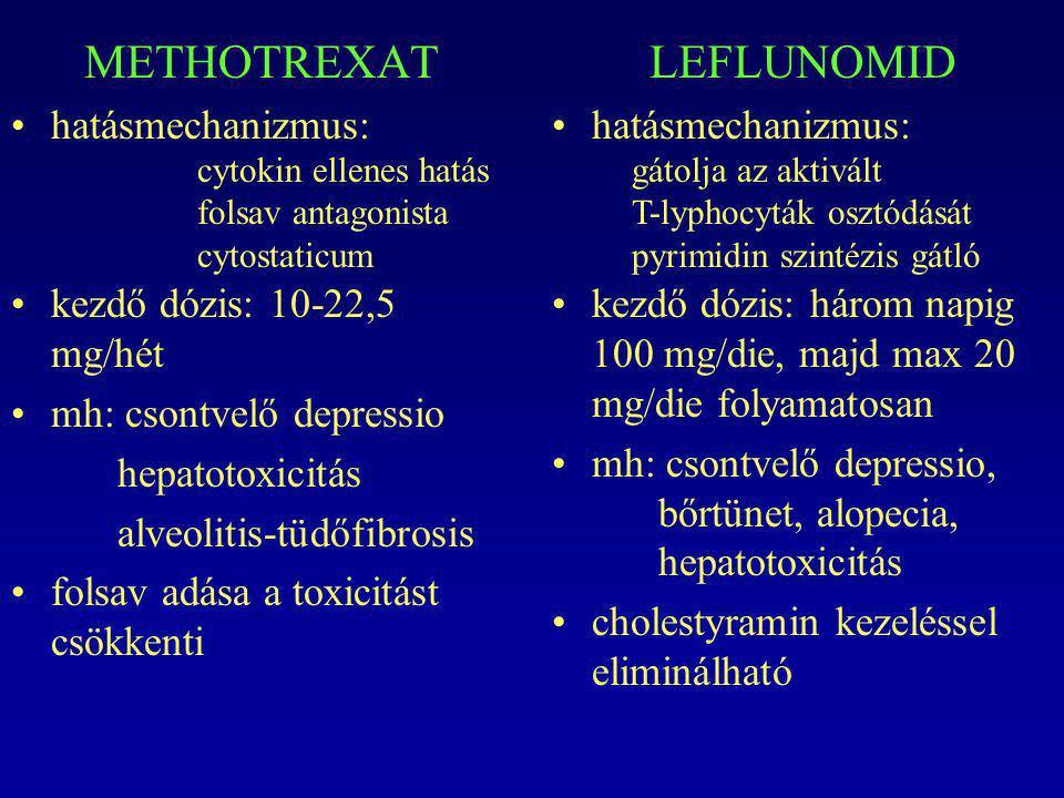 METHOTREXAT hatásmechanizmus: kezdő dózis: 10-22,5 mg/hét mh: csontvelő depressio hepatotoxicitás alveolitis-tüdőfibrosis folsav adása a toxicitást cs