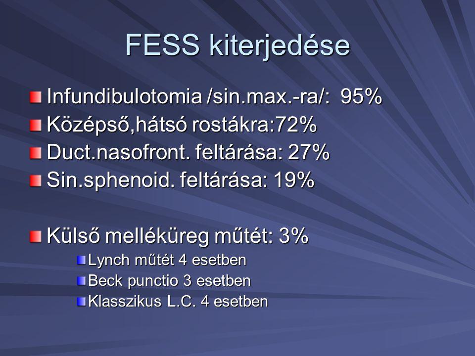 FESS kiterjedése Infundibulotomia /sin.max.-ra/: 95% Középső,hátsó rostákra:72% Duct.nasofront. feltárása: 27% Sin.sphenoid. feltárása: 19% Külső mell