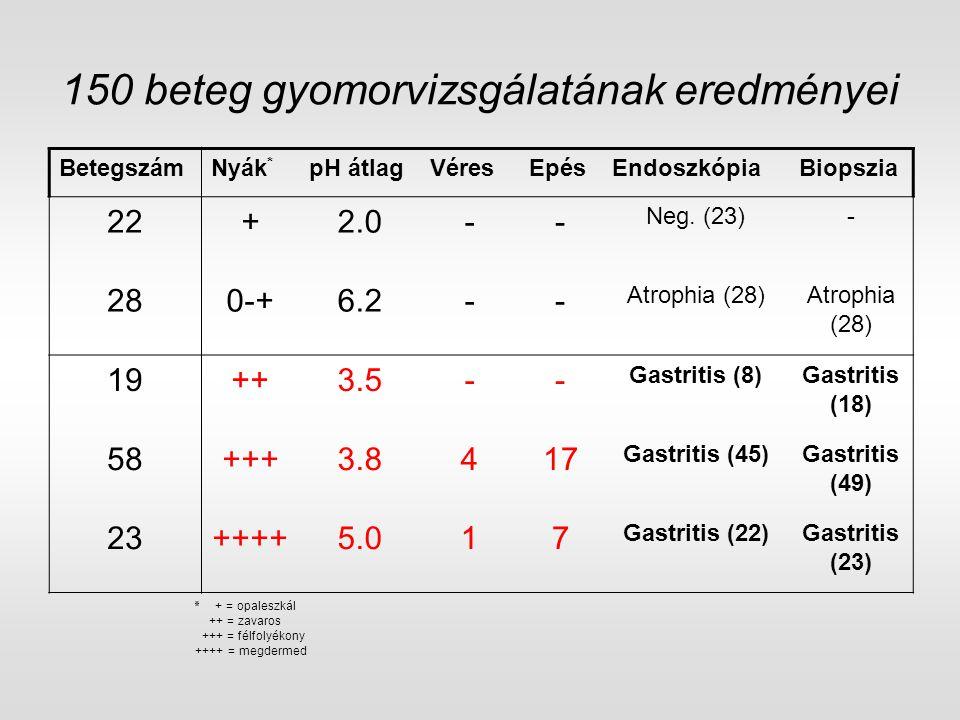 150 beteg gyomorvizsgálatának eredményei ٭ + = opaleszkál ++ = zavaros +++ = félfolyékony ++++ = megdermed BetegszámNyák * pH átlagVéresEpésEndoszkópi