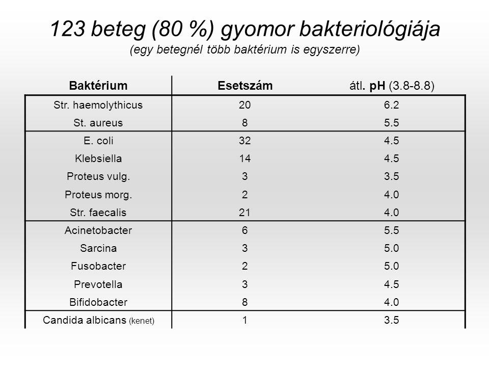 123 beteg (80 %) gyomor bakteriológiája (egy betegnél több baktérium is egyszerre) BaktériumEsetszámátl. pH (3.8-8.8) Str. haemolythicus206.2 St. aure