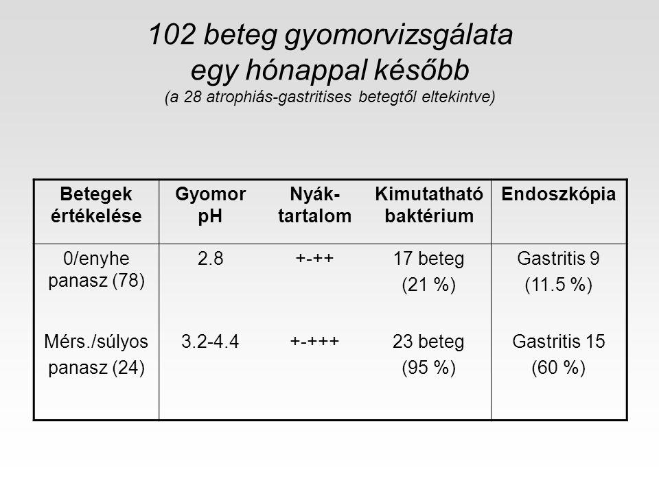102 beteg gyomorvizsgálata egy hónappal később (a 28 atrophiás-gastritises betegtől eltekintve) Betegek értékelése Gyomor pH Nyák- tartalom Kimutathat