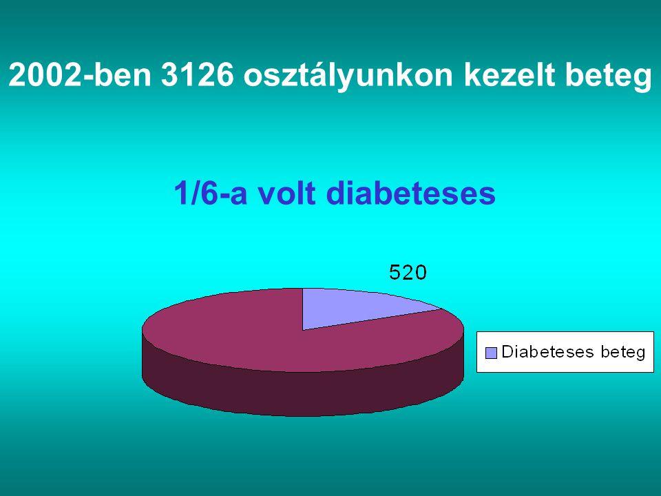 2002-ben 3126 osztályunkon kezelt beteg 1/6-a volt diabeteses