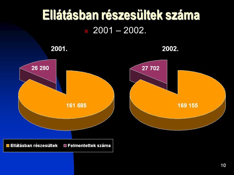 10 Ellátásban részesültek száma 2001 – 2002.