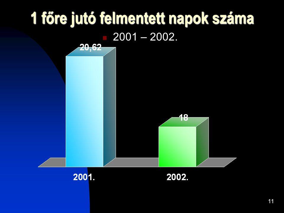 11 1 főre jutó felmentett napok száma 2001 – 2002.