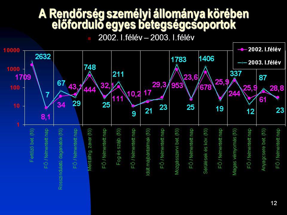 12 A Rendőrség személyi állománya körében előforduló egyes betegségcsoportok 2002.
