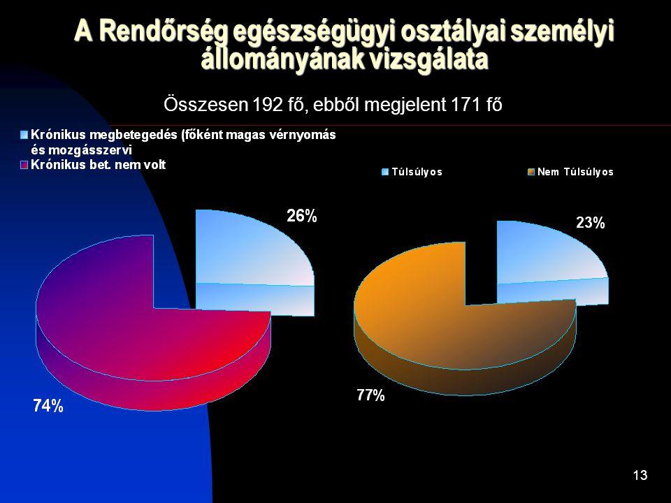 13 A Rendőrség egészségügyi osztályai személyi állományának vizsgálata Összesen 192 fő, ebből megjelent 171 fő