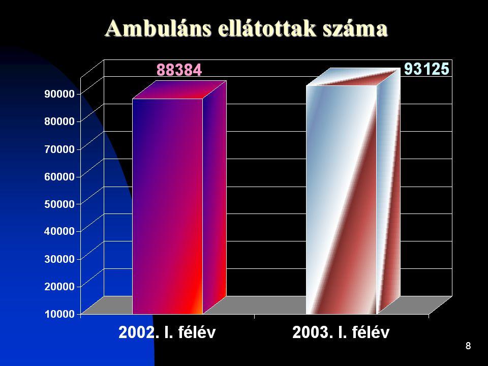 8 Ambuláns ellátottak száma