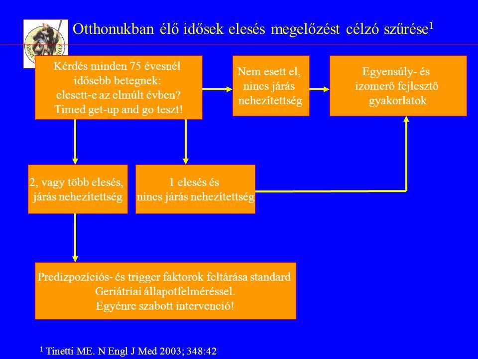 Elesési kockázat csökkentésének lehetőségei egyénre szabott intervencióval (Cochrane review) Egyensúlyozási gyakorlatok: Kétséges Tai ChiHatékony Lakókörnyezet átalakítása: Hatékony Kognitiv tréning:Nem hatékony Gyógyszerek számának csökkentése:Hatékony Komplex intervencióHatékony D-vitamin pótlásKétséges