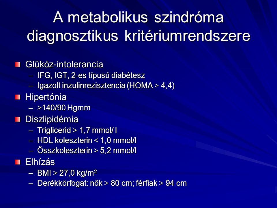 A metabolikus szindróma diagnosztikus kritériumrendszere Glükóz-intolerancia –IFG, IGT, 2-es típusú diabétesz –Igazolt inzulinrezisztencia (HOMA > 4,4