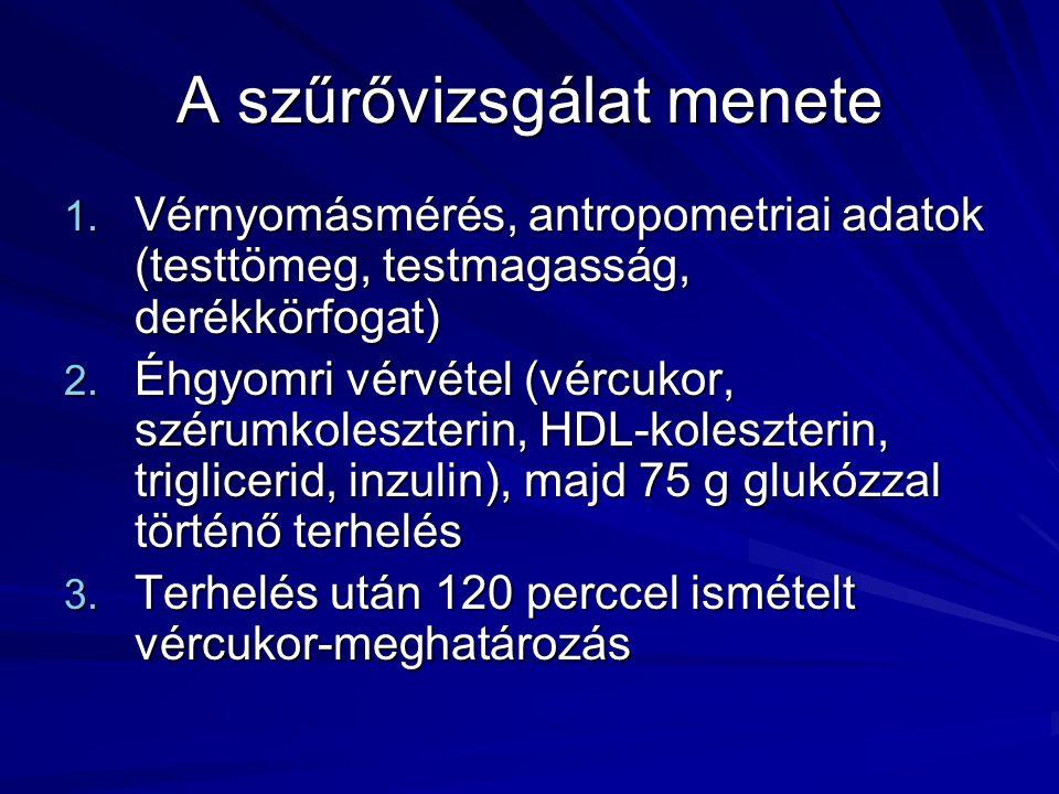 A szűrővizsgálat menete 1. Vérnyomásmérés, antropometriai adatok (testtömeg, testmagasság, derékkörfogat) 2. Éhgyomri vérvétel (vércukor, szérumkolesz