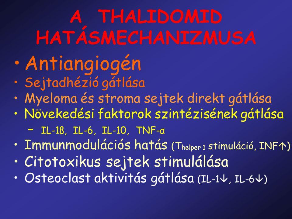 A THALIDOMID HATÁSMECHANIZMUSA Antiangiogén Sejtadhézió gátlása Myeloma és stroma sejtek direkt gátlása Növekedési faktorok szintézisének gátlása – IL