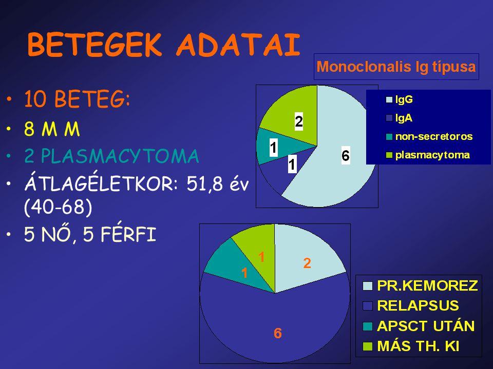 BETEGEK ADATAI 10 BETEG: 8 M M 2 PLASMACYTOMA ÁTLAGÉLETKOR: 51,8 év (40-68) 5 NŐ, 5 FÉRFI