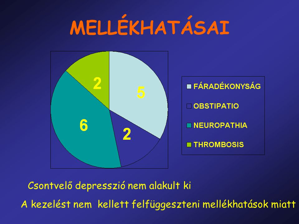 MELLÉKHATÁSAI Csontvelő depresszió nem alakult ki A kezelést nem kellett felfüggeszteni mellékhatások miatt