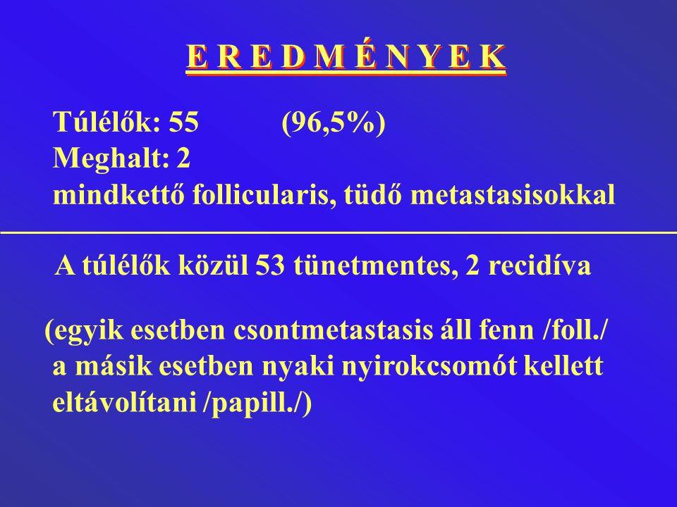 E R E D M É N Y E K Túlélők: 55 (96,5%) Meghalt: 2 mindkettő follicularis, tüdő metastasisokkal (egyik esetben csontmetastasis áll fenn /foll./ a mási
