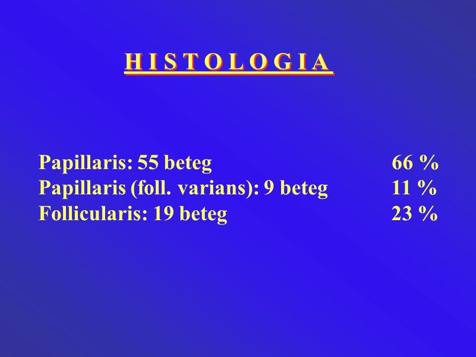 H I S T O L O G I A Papillaris: 55 beteg 66 % Papillaris (foll. varians): 9 beteg 11 % Follicularis: 19 beteg 23 %