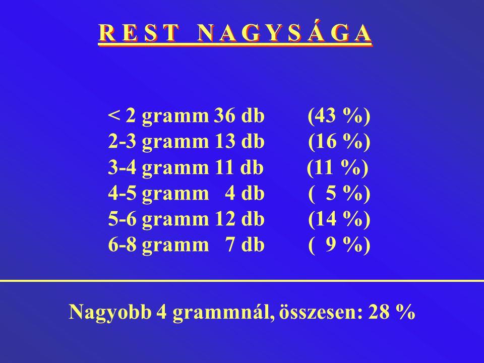 R E S T N A G Y S Á G A < 2 gramm 36 db (43 %) 2-3 gramm 13 db (16 %) 3-4 gramm 11 db (11 %) 4-5 gramm 4 db ( 5 %) 5-6 gramm 12 db (14 %) 6-8 gramm 7