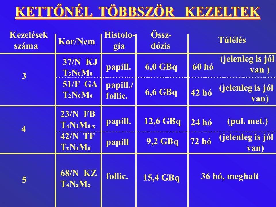 KETTŐNÉL TÖBBSZÖR KEZELTEK Kezelések száma Kor/Nem Össz- dózis Histolo- gia Túlélés 3 4 5 37/N KJ T 3 N 0 M 0 51/F GA T 2 N 0 M 0 23/N FB T 4 N 1 M 0-