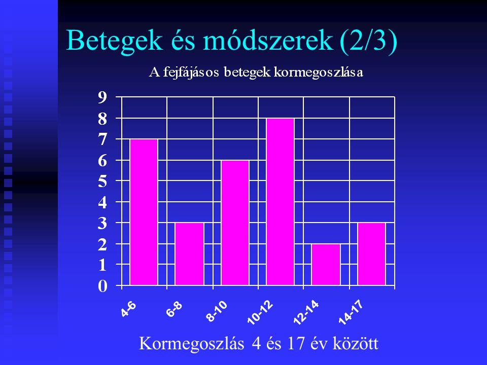Betegek és módszerek (2/3) Kormegoszlás 4 és 17 év között