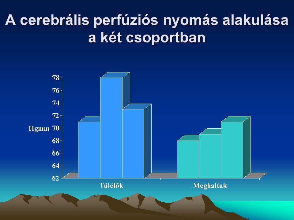 A cerebrális perfúziós nyomás alakulása a két csoportban