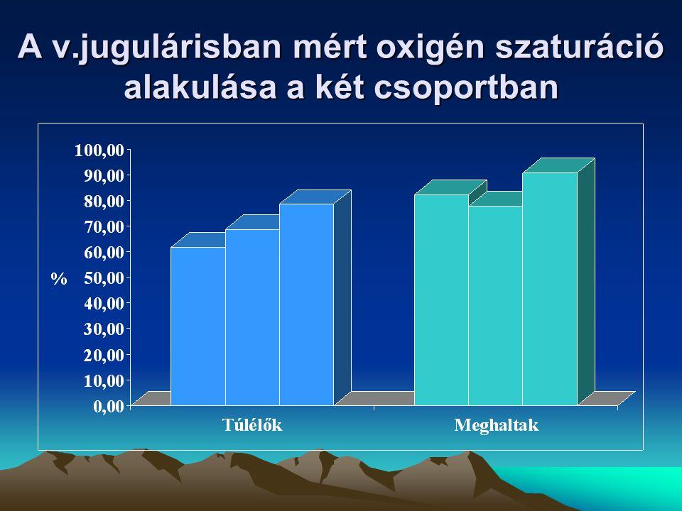 A v.jugulárisban mért oxigén szaturáció alakulása a két csoportban