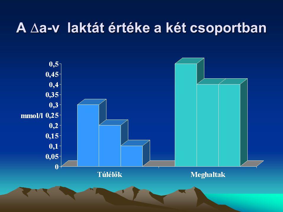 A  a-v laktát értéke a két csoportban