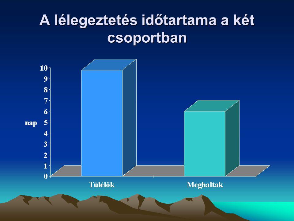 A lélegeztetés időtartama a két csoportban