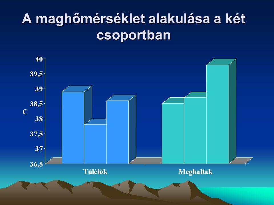 A maghőmérséklet alakulása a két csoportban