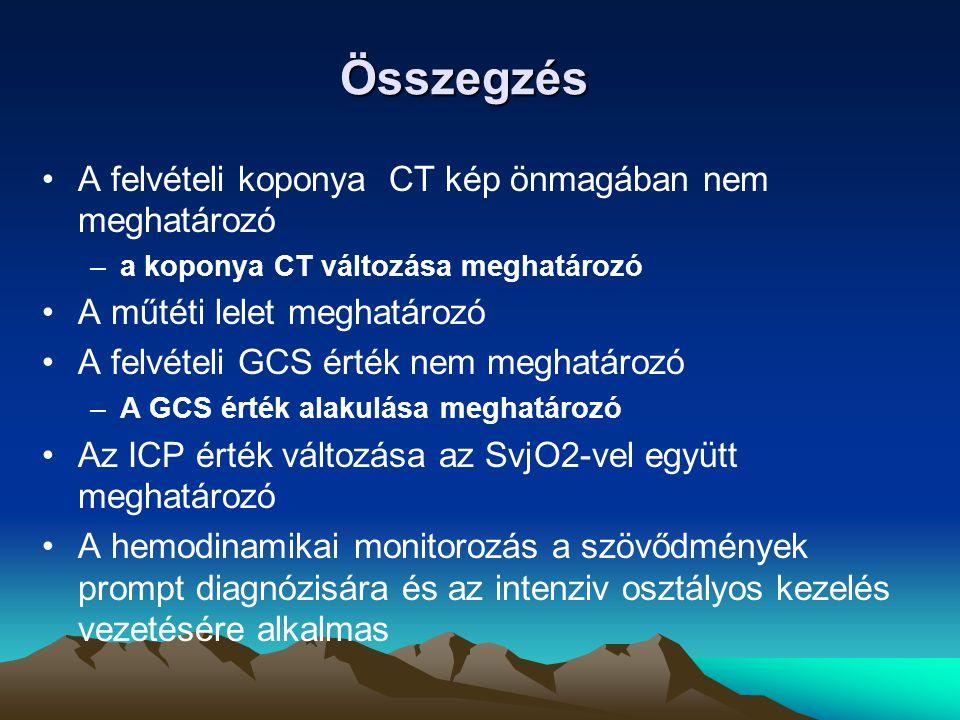 Összegzés A felvételi koponya CT kép önmagában nem meghatározó –a koponya CT változása meghatározó A műtéti lelet meghatározó A felvételi GCS érték ne