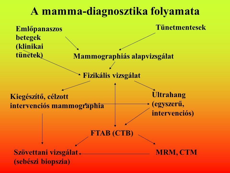 A mamma-diagnosztika folyamata Emlőpanaszos betegek (klinikai tünetek) Tünetmentesek Mammographiás alapvizsgálat Fizikális vizsgálat Kiegészítő, célzo