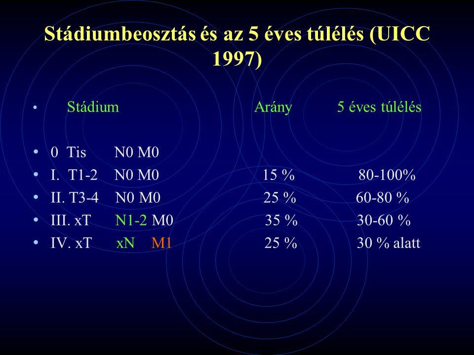Stádiumbeosztás és az 5 éves túlélés (UICC 1997) Stádium Arány 5 éves túlélés 0 Tis N0 M0 I. T1-2 N0 M0 15 % 80-100% II. T3-4 N0 M0 25 % 60-80 % III.