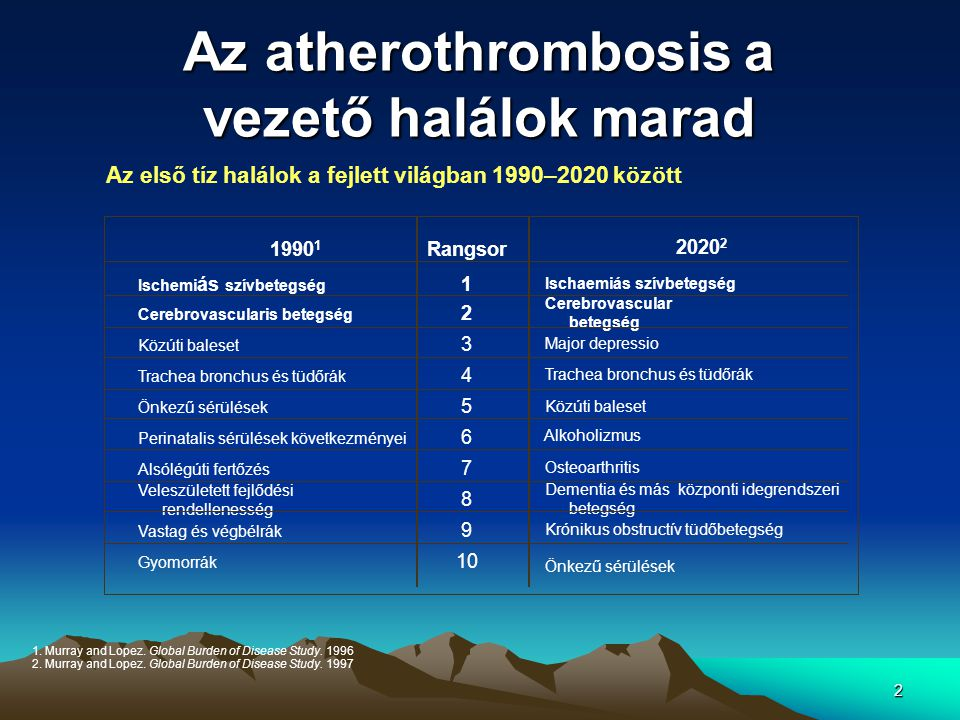 2 Az atherothrombosis a vezető halálok marad 1. Murray and Lopez. Global Burden of Disease Study. 1996 2. Murray and Lopez. Global Burden of Disease S