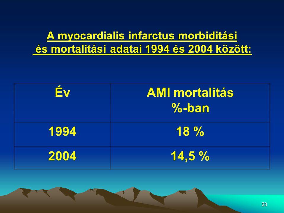 23 A myocardialis infarctus morbiditási és mortalitási adatai 1994 és 2004 között: ÉvAMI mortalitás %-ban 199418 % 200414,5 %