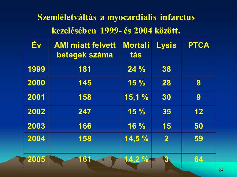 24 Szemléletváltás a myocardialis infarctus kezelésében 1999- és 2004 között.