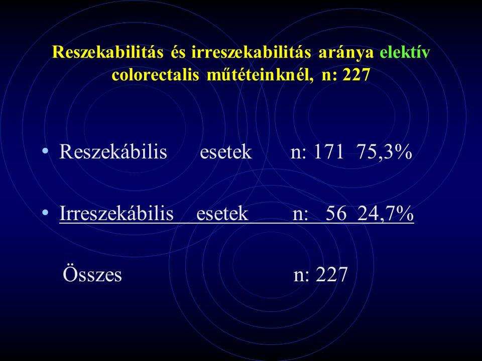 Reszekabilitás és irreszekabilitás aránya elektív colorectalis műtéteinknél, n: 227 Reszekábilis esetek n: 171 75,3% Irreszekábilis esetek n: 56 24,7%