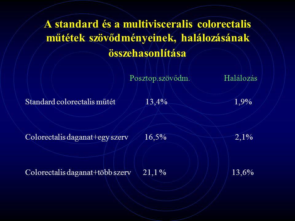 A standard és a multivisceralis colorectalis műtétek szövődményeinek, halálozásának összehasonlítása Posztop.szövődm. Halálozás Standard colorectalis
