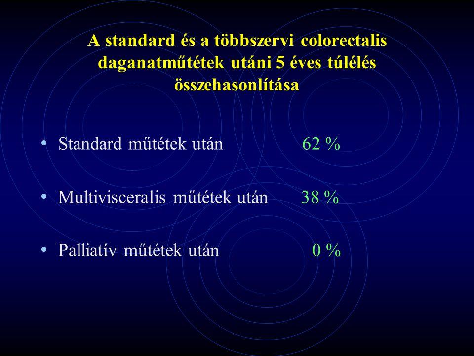 A standard és a többszervi colorectalis daganatműtétek utáni 5 éves túlélés összehasonlítása Standard műtétek után 62 % Multivisceralis műtétek után 3